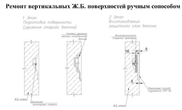 Лечения бетона бетон горка